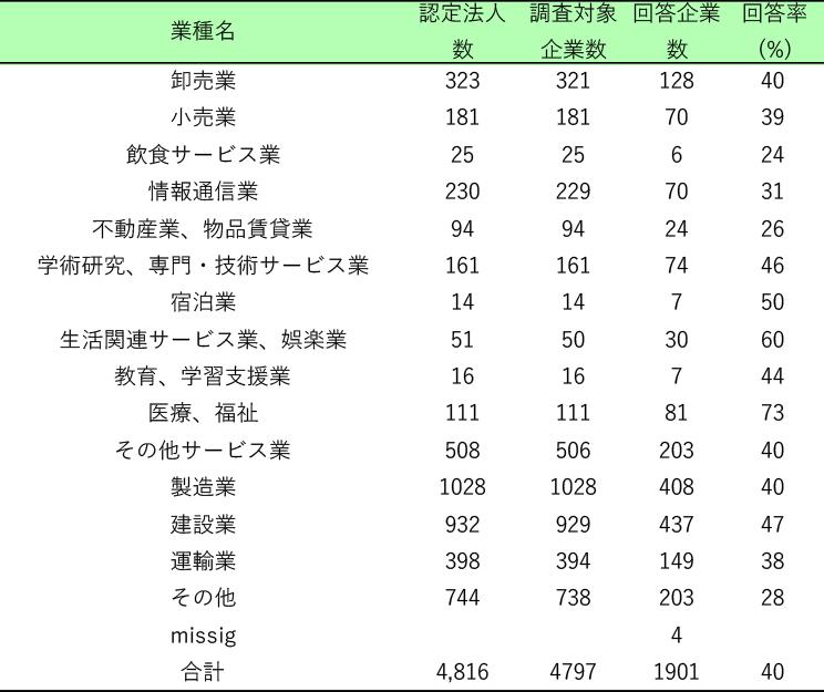 表1.調査対象企業および回答企業数(業種別)
