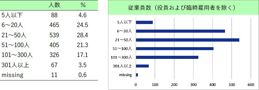 表2.および図2.調査対象企業の従業員数